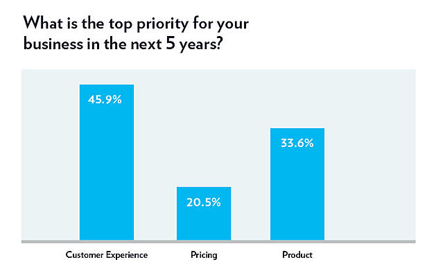 What is the top priority for your business in the next 5 years?