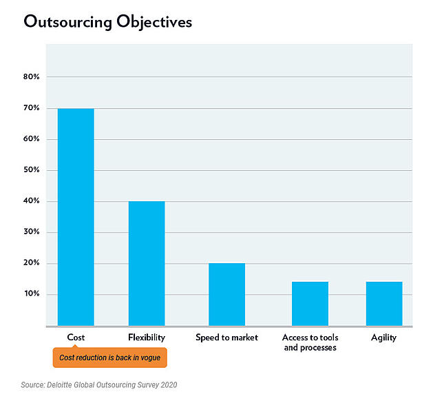 Outsource objectives